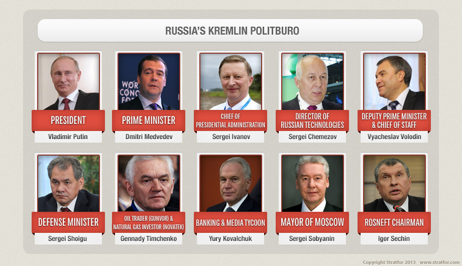 Members of the Politburo